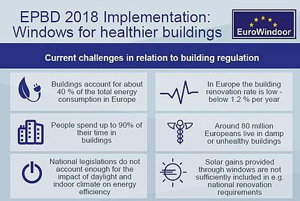 "EuroWindoor published the position paper ""The benefits of windows and glazed areas"" and the Infographic ""EPBD 2018 Implementation: Windows for healthier buildings"" as a contribution for implementation of the Energy Performance of Buildings Directive"